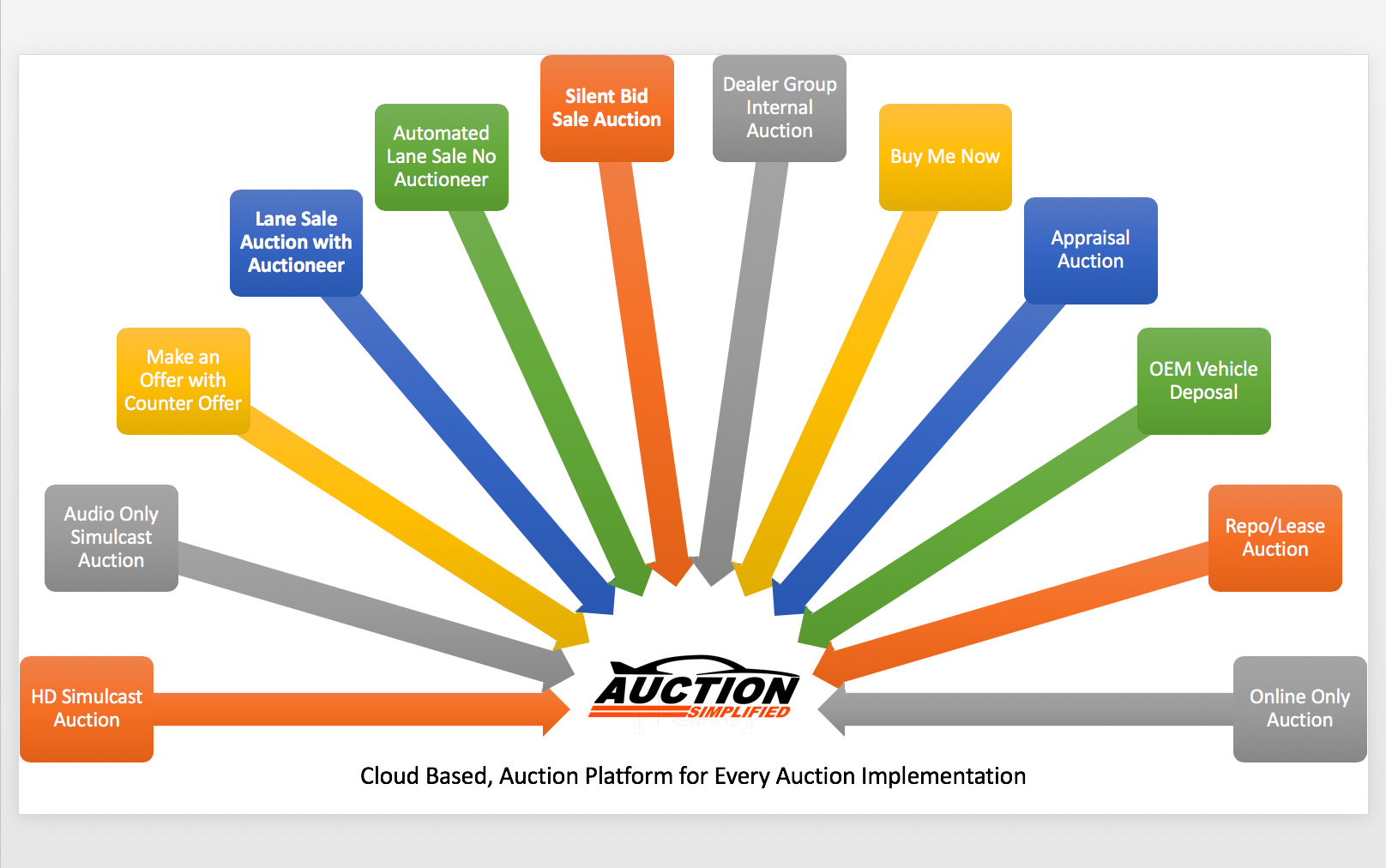 Auction Software for any Implementation
